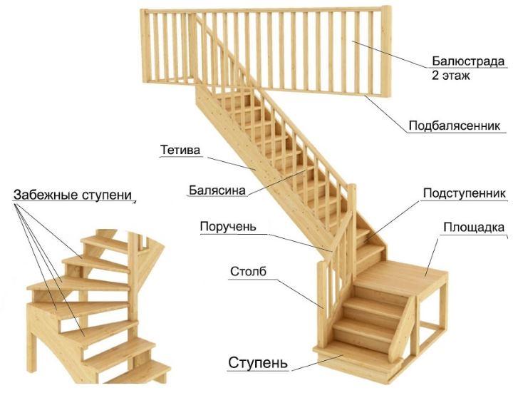 Описание терминов лестницы