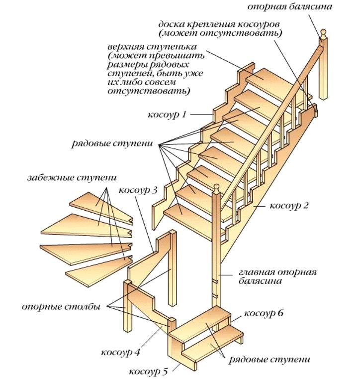 Схема лестницы с подписанными названиями