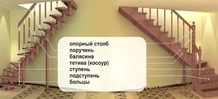 Термины в конструкции лестницы