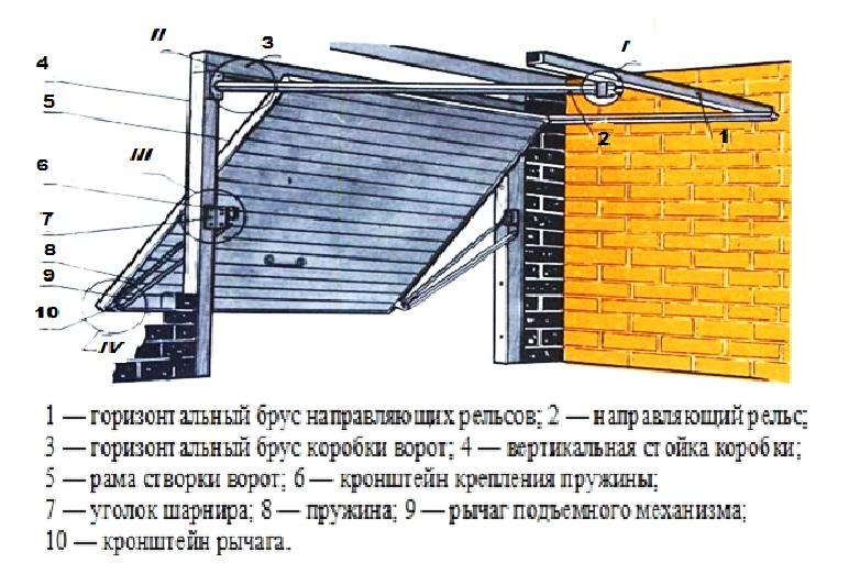 Схема_Подъемно-поворотные ворота