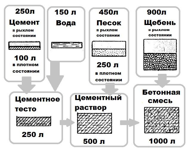 Рисунок изготовления бетонной смеси
