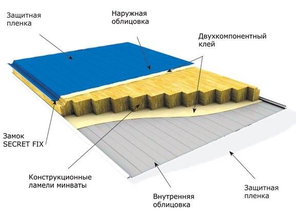 схема устройства сендвич панели