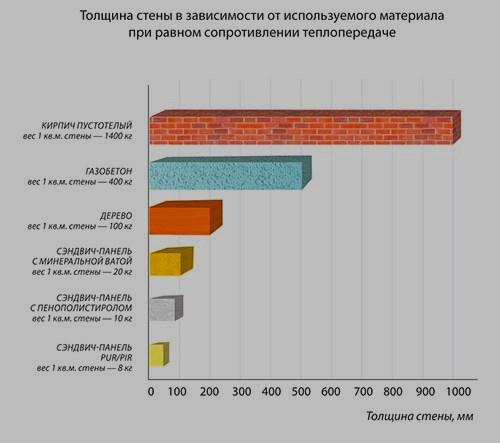Таблица с графиком_Сравнение материалов с сэндвич панелями