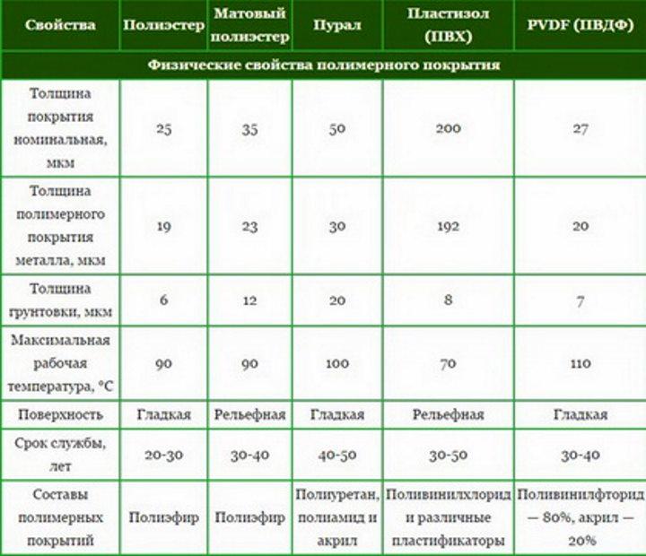 Таблица физических свойст полимеров