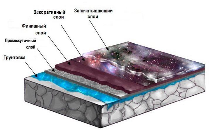 Схема устройства слоев наливного пола