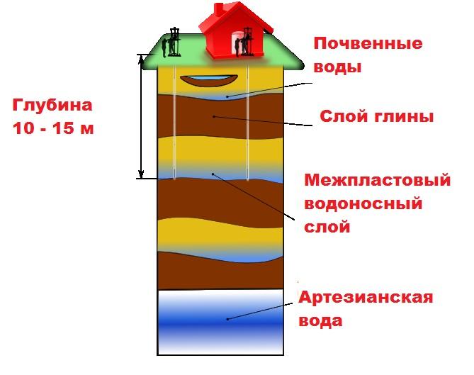 Абиссинский колодец_схема почва-вода