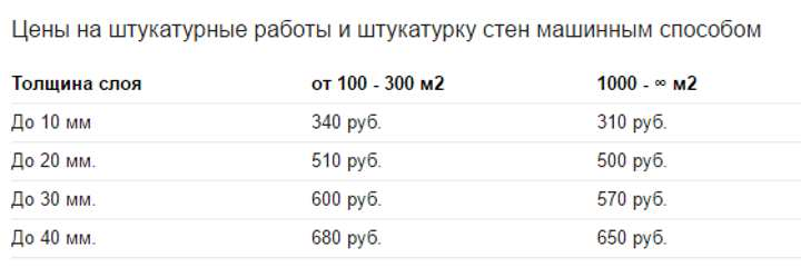 Пример стоимости работ
