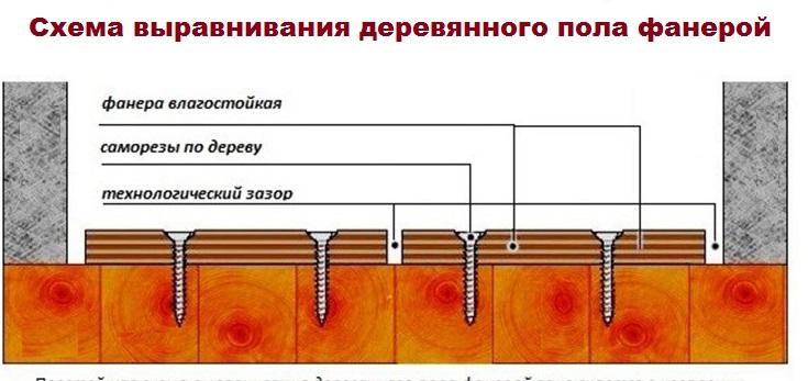 Рисунок-схема крепления фанеры к полу