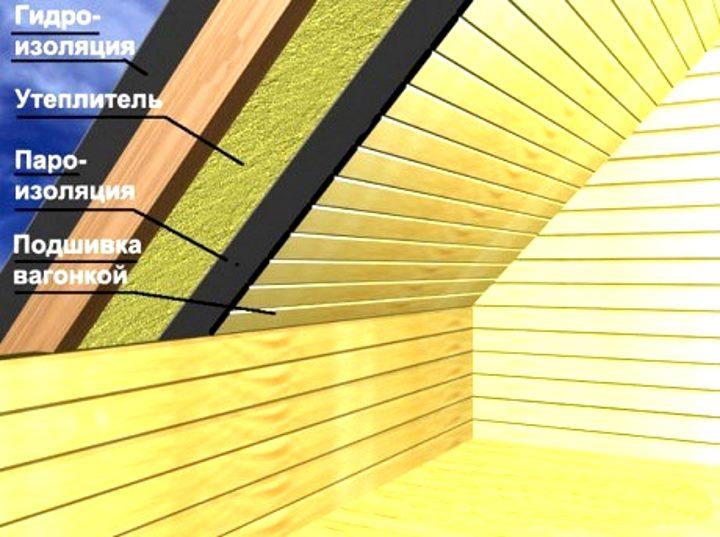 Система утепления крыши