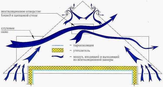 Схема вентиляции мягкой кровли
