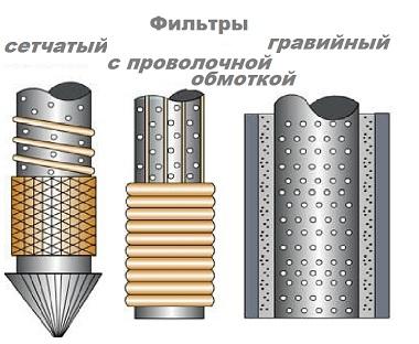 3 вида фильтра для абиссинской скважины