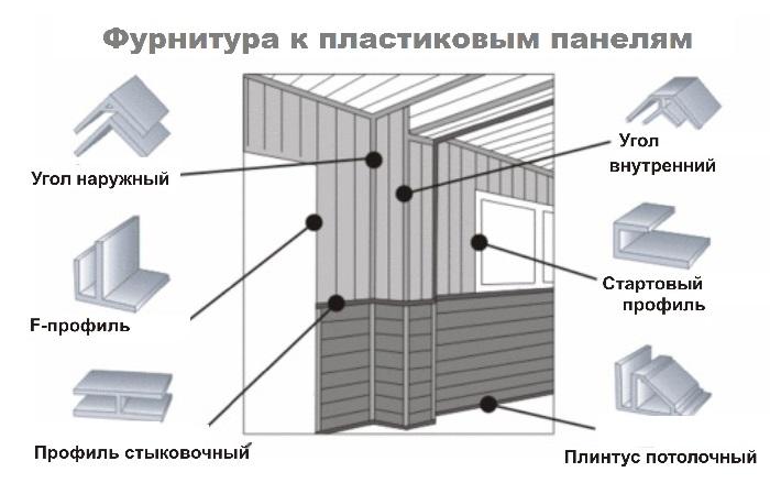 Схема с фурнитурой пластиковых панелей