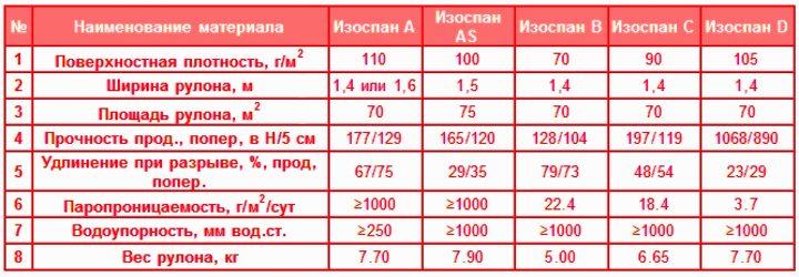 Таблица. Характеристики видов изоспана