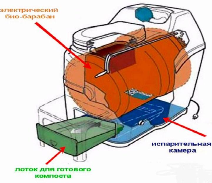 Схема устройства электрического биотуалета
