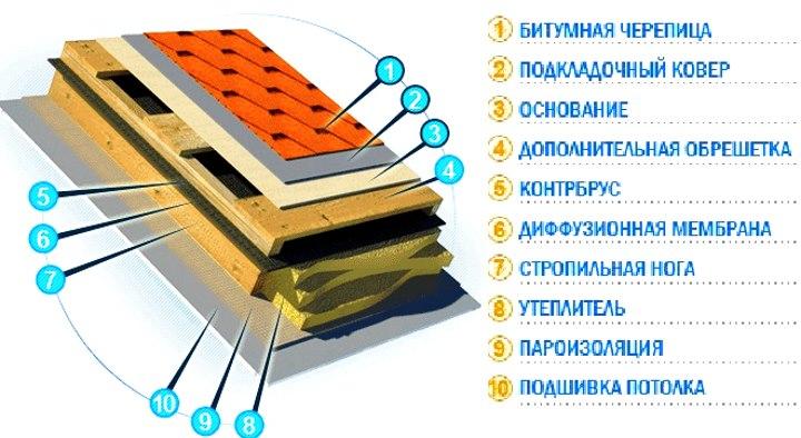 Грамотное расположение слоев крыши