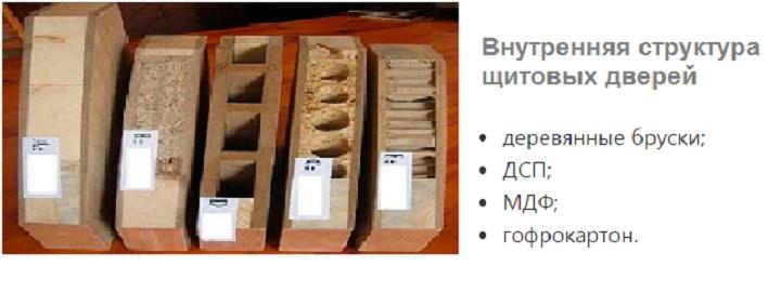 Наполнители для щитовых дверей