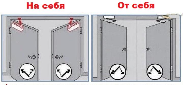Установка доводчика в зависимости от типа открывания двери