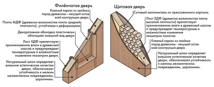 Сравнение щитовой и филенчатой дверей