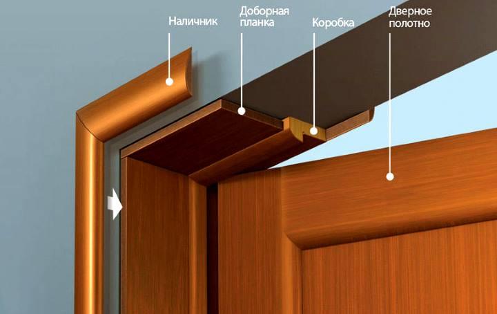 Дверной добор в системе дверной коробки