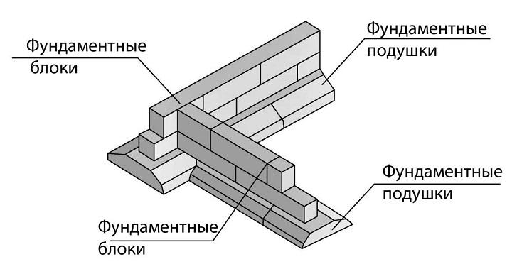 Модель сборного ленточного фундамента из жби