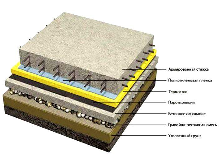 Слои для устройства бетонного пола