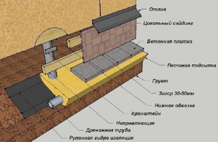 Схема слоев в обшивке цоколя