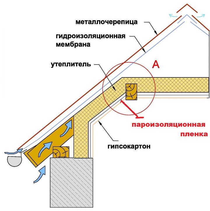 Пароизоляционный слой в кровельной системе строения