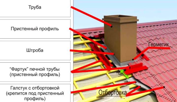 Схема монтажа планок примыкания
