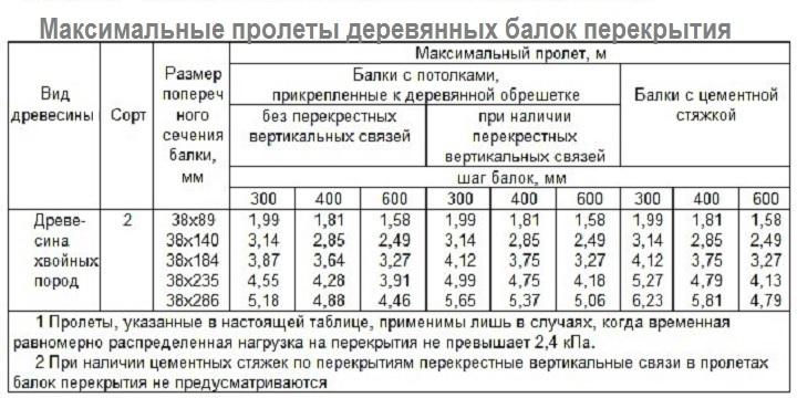 Таблица максимальных размеров пролетов
