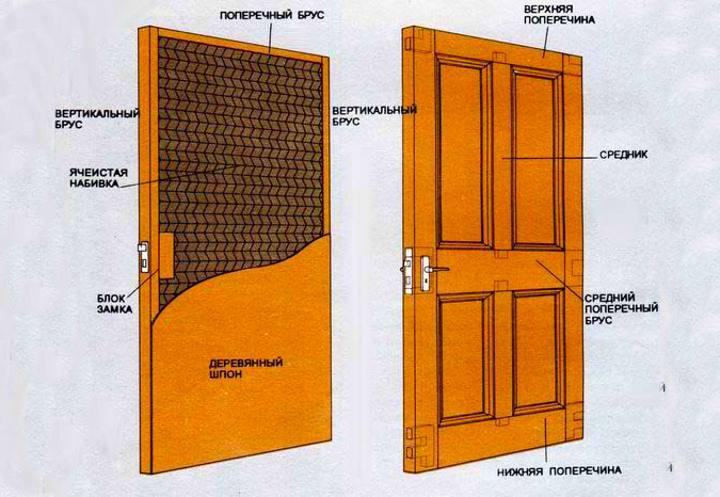 Основные составляющие двери