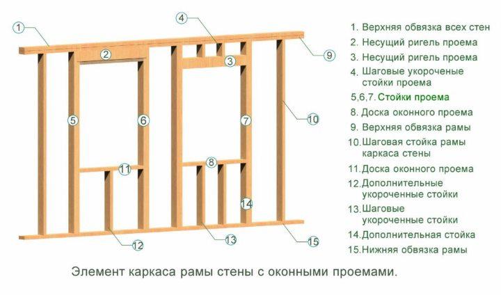 Схема устройства каркаса с проемами
