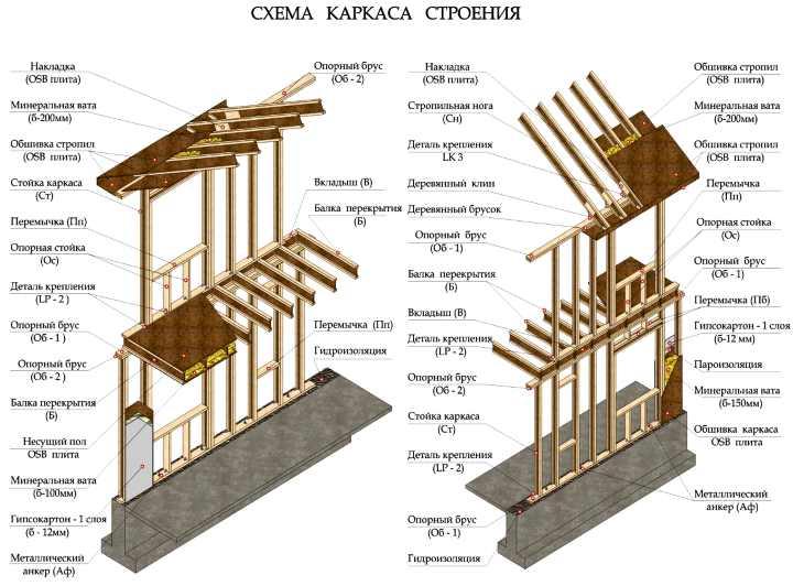 Схема строения каркаса для каркасного дома