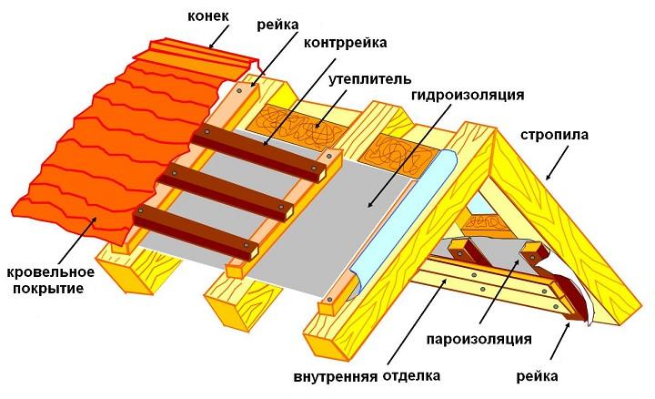 Строение слоев крыши. Пароизоляция