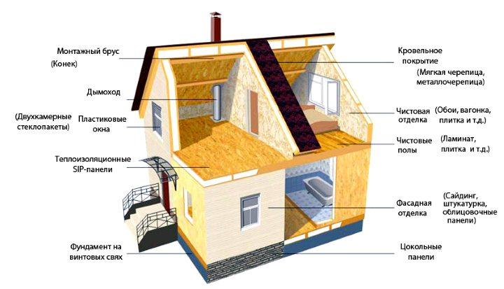 Структура дома из ДСП плит