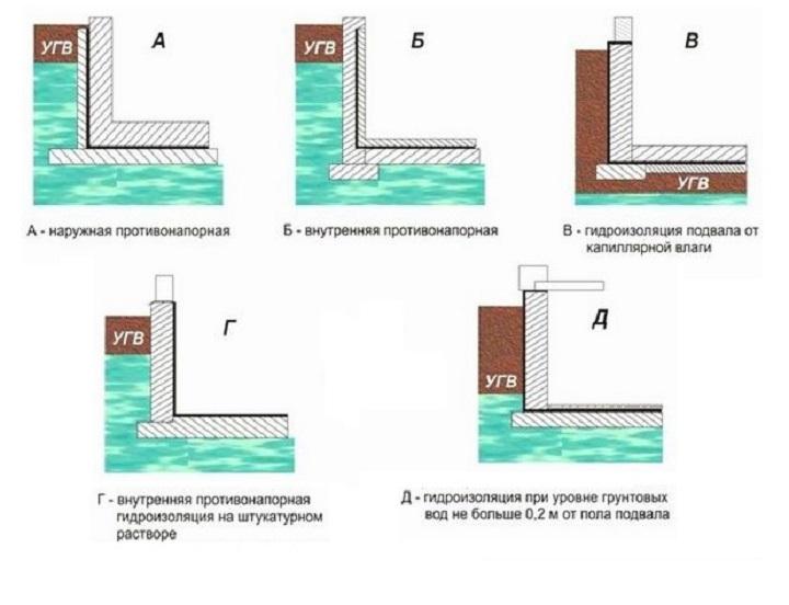 Пять типов гидроизоляции