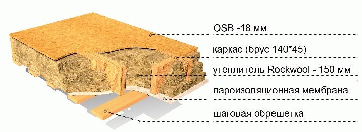 Слои перекрытия каркасного дома