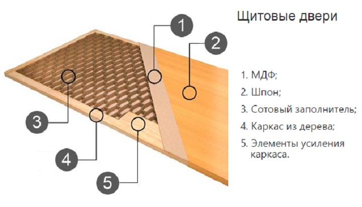 Щитовая дверь в разрезе