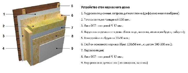 Устройство каркасной стены
