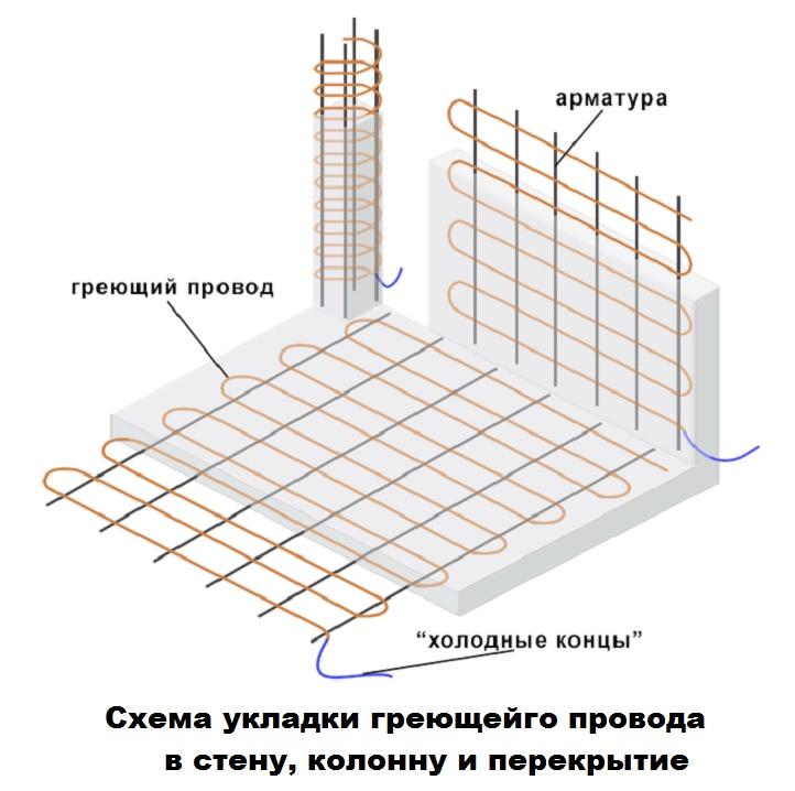 Схема натяжения провода