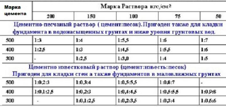 Таблица соотношения ингредиентов для цементного раствора