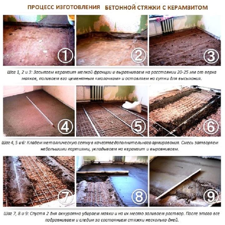 Шаги по созданию бетонного пола с керамзитом