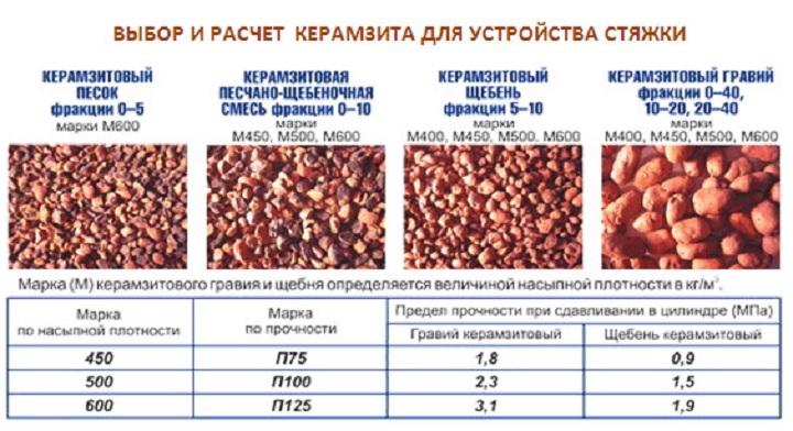 Расчетные данные добавки керамзита для стяжки