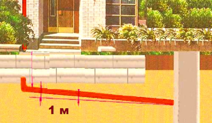 Какой делать уклон для труб канализации?