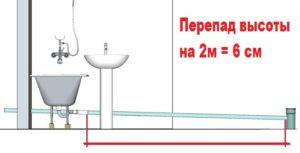 Уклон канализации в ванной