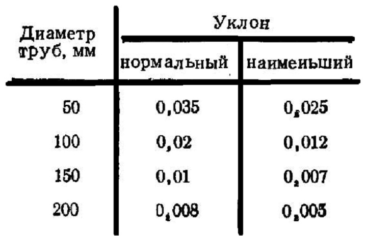 Готовые данные по уклону из справочника