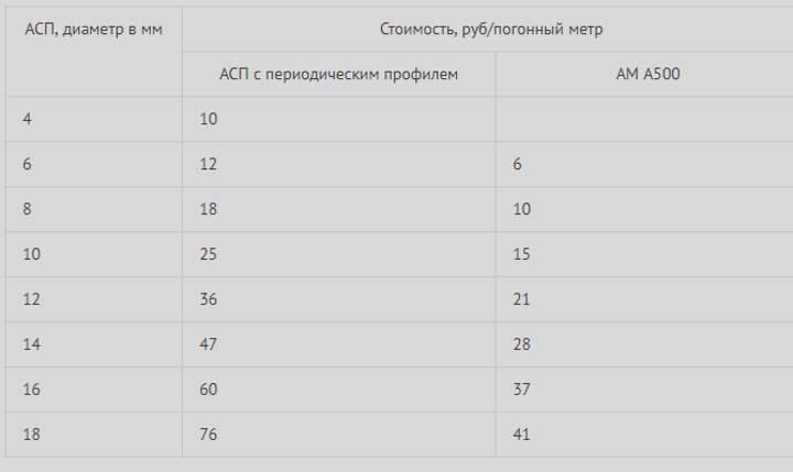 Таблица сравнения цены на арматуры