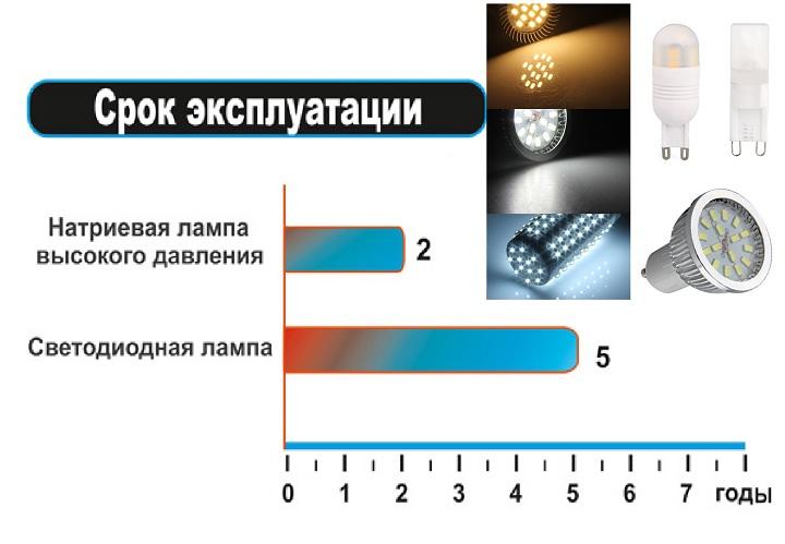 Шкала срока службы в сравнении
