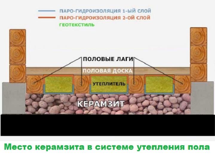 Пол из керамзитобетона частный дом какой клей добавляют в цементный раствор для прочности на улице