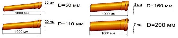 Зависимость уклона от диаметра трубы