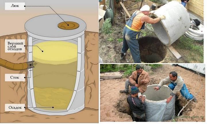 Исполнение ямы из готовых бетонных колец